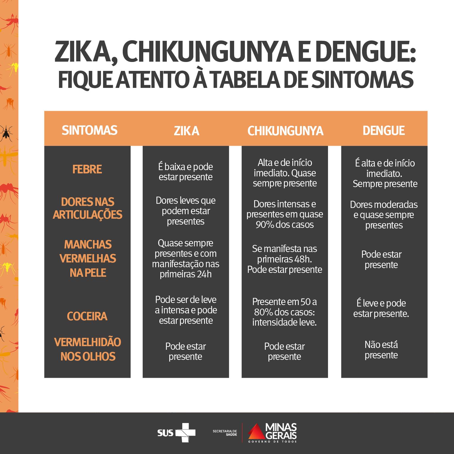 dengue_tabela