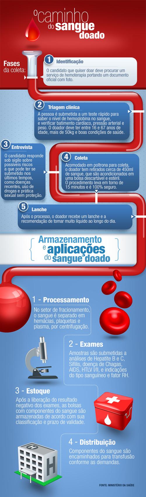 infografico-o-caminho-do-sangue-doado