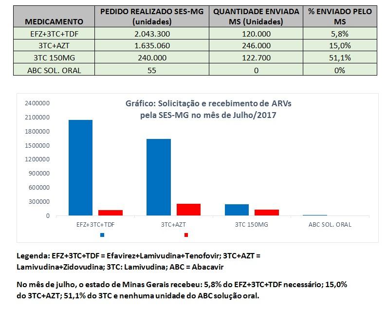 tabela_grafico_medicamento