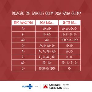 Quem doa para quem tipos sanguineos